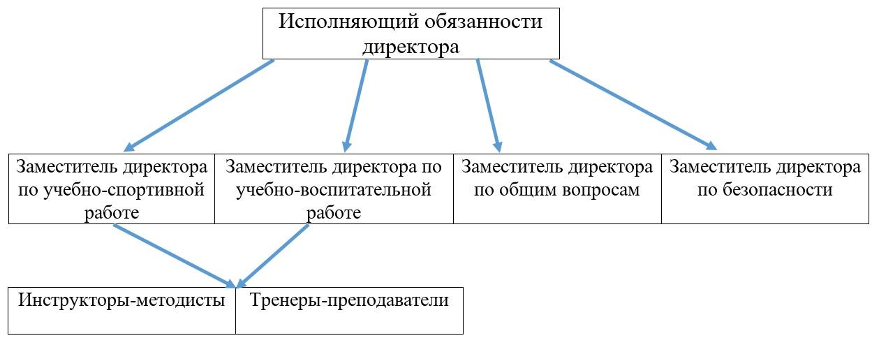 strukturaupravlenia